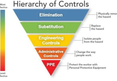 Engineering controls in safety