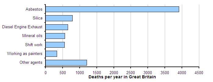 work-related-cancer-deaths-by-cause-in-great-britain